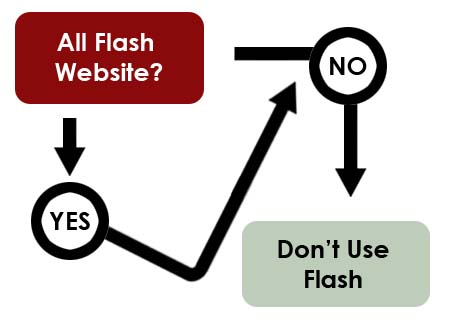 Flash Website Flowchart
