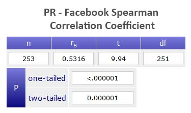 facebook pr correlation