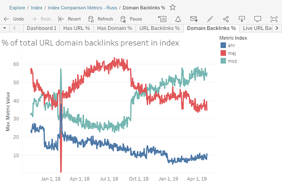 percent-of-total-url-domain-backlinks-present