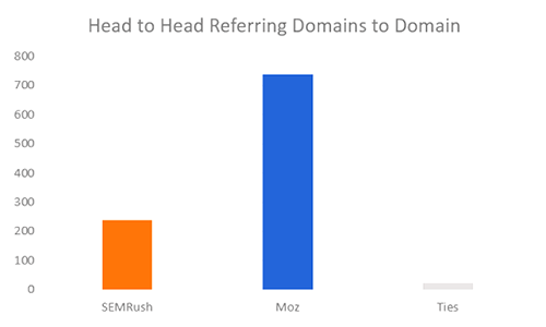 h2h-domains-to-domain