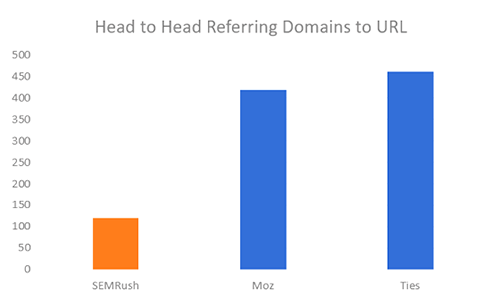h2h-refdomains-url