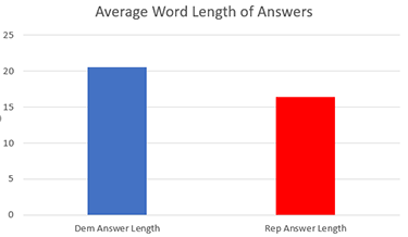 average-word-length